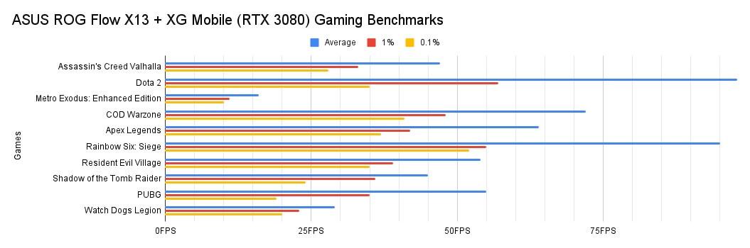 ASUS ROG Flow X13 Review - Gaming Benchmarks